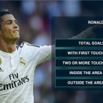 One touch, one goal - meet the new Cristiano Ronaldo